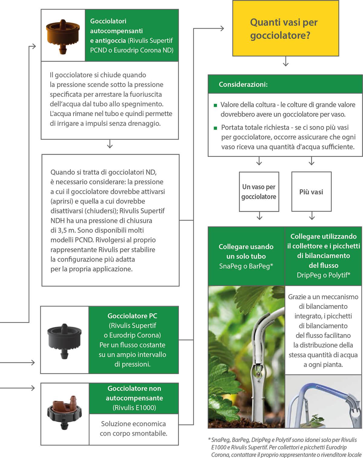 choose drip irrigation chart